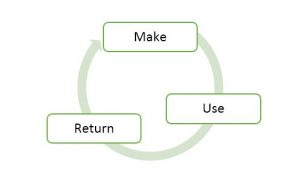what is circular economy